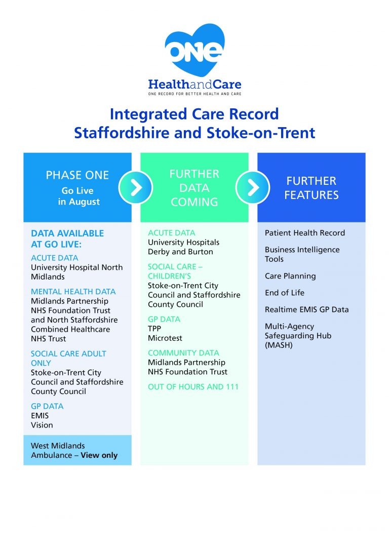 Integrated Care Record Table